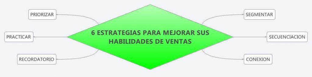 ESTRATEGIAS PARA MEJORAR TUS HABILIDADES DE VENTAS