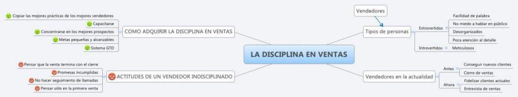 Como adquirir la disciplina en ventas
