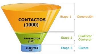 planificación eficiente del funnel de ventas
